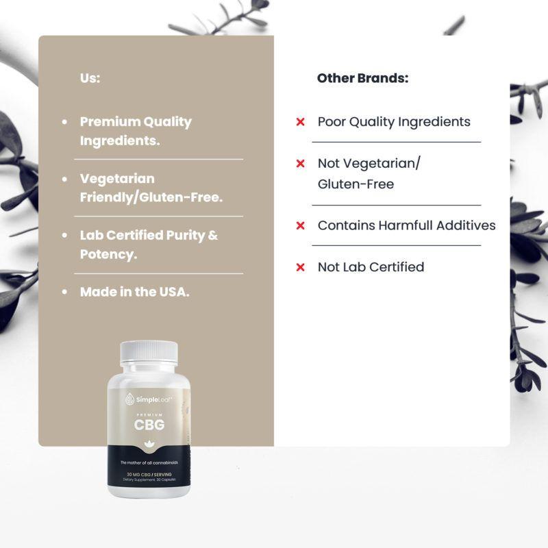 cbg, the best cbg, cbg capsules
